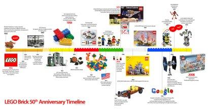 Lego timeline