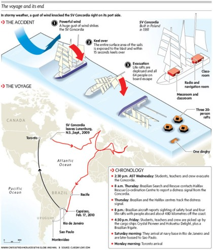 Concordia casualty graphic from The Globe and Mail